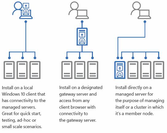 Honolulu deployment types (source: https://docs.microsoft.com/en-us/windows-server/manage/honolulu/honolulu)